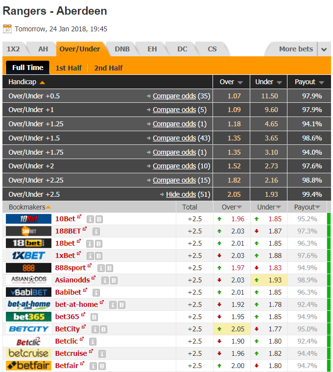 Using Head To Head trends for football betting and trading - Smart